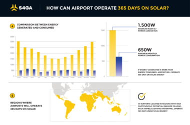 Airport operates 365 days on solar